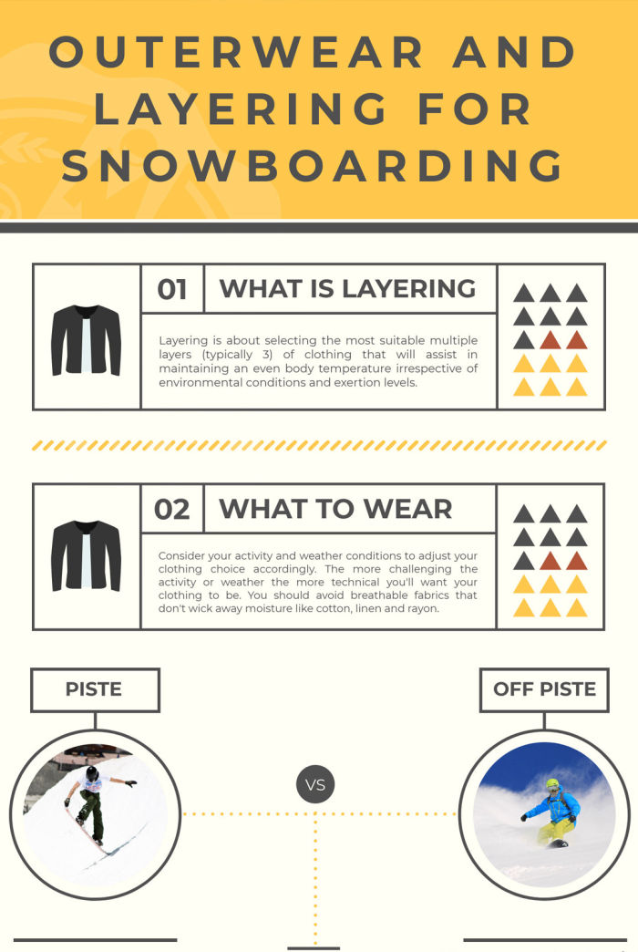 Outerwear and Layering for Snowboarding